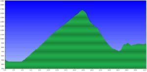 beitune MTB Tour du Mont Blanc,