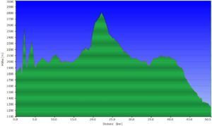 Höhenprofil beitune_MTB_2_Lourtier (CH) - Etroubles (IT)