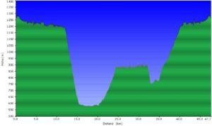Höhenprofil beitune_MTB_3_Etroubles (IT) – Etroubles (IT)