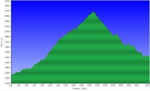 Höhenprofil beitune_MTB_4_Etroubles (IT) - Bourg Saint Pierre (CH)