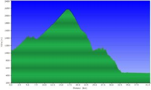 Höhenprofil beitune_MTB_6_Lourtier (CH) - Saillon (CH)